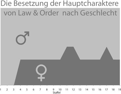 Law & Order - Geschlechter